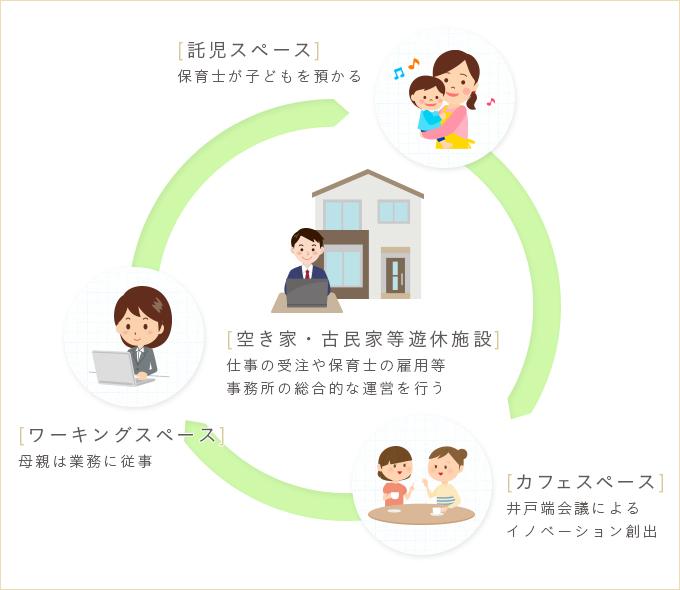 コールセンター、キーパンチャー、封入、デバックのアウトソーシング、業務委託なら 施策イメージ図