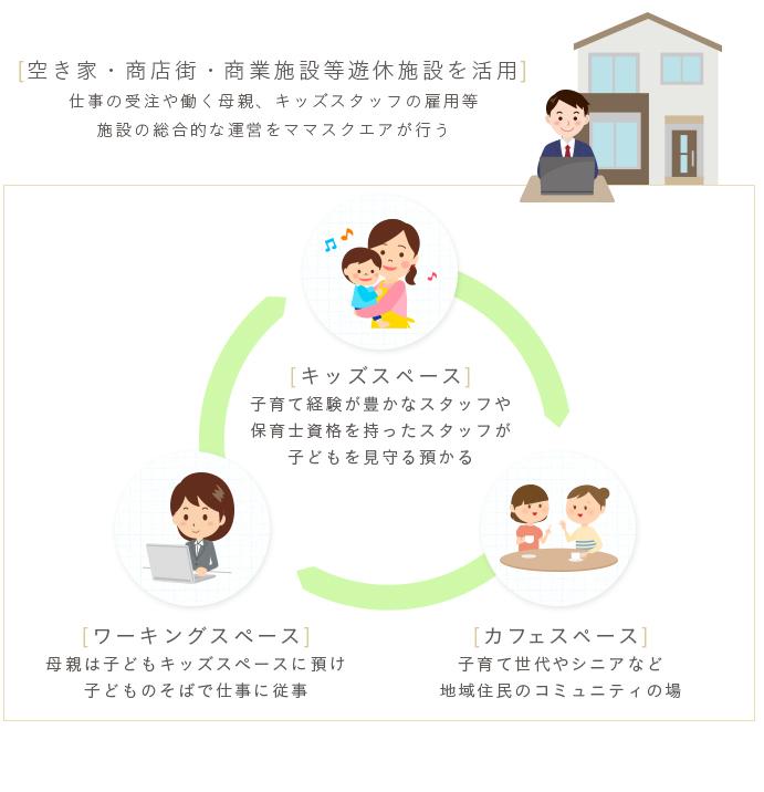 コールセンター、キーパンチャー、封入、デバックのアウトソーシング、業務委託なら|施策イメージ図