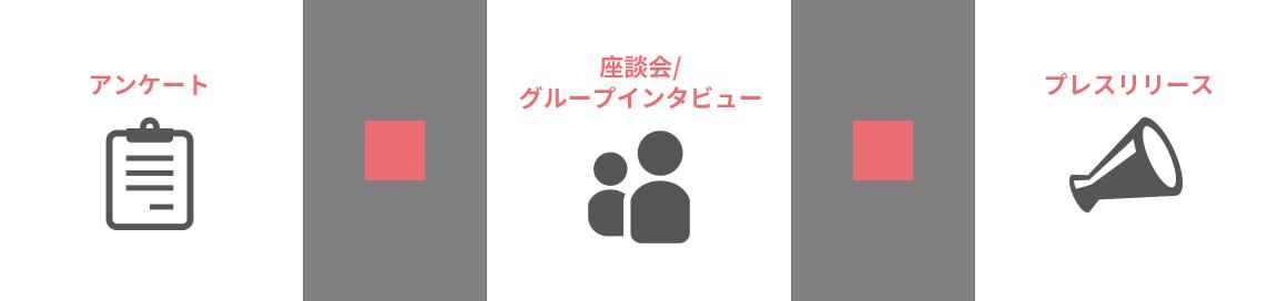 アンケート+座談会/グループインタビュー+プレスリリース