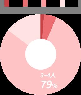 家族構成グラフ 3~4人 79%