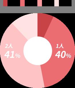 子どもの人数 1人 40% 2人41%