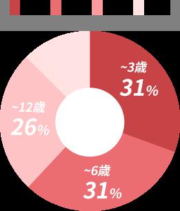 子どもの年齢層 ~3歳 31% ~6歳 31% ~12歳 26%