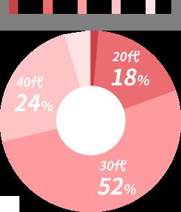 ママの年齢層 20代 18% 30代 52% 40代 24%